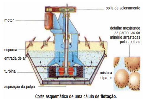 Célula de flotação na mineração